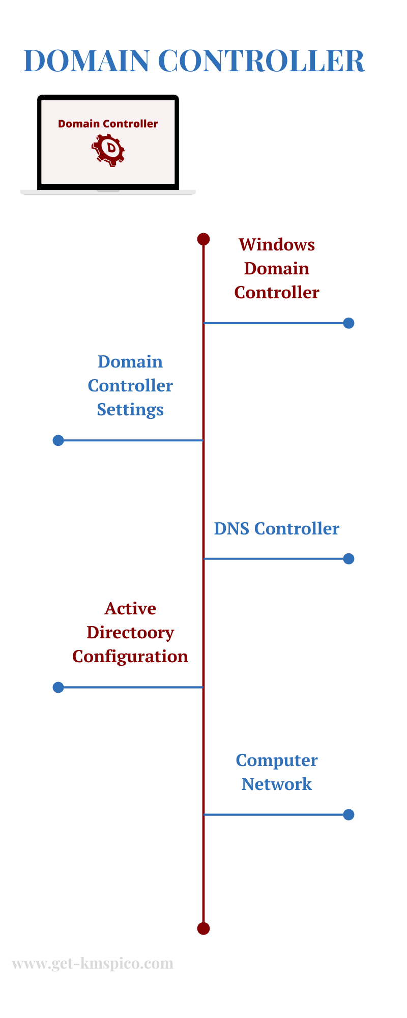 Domain-Controller-Infographic