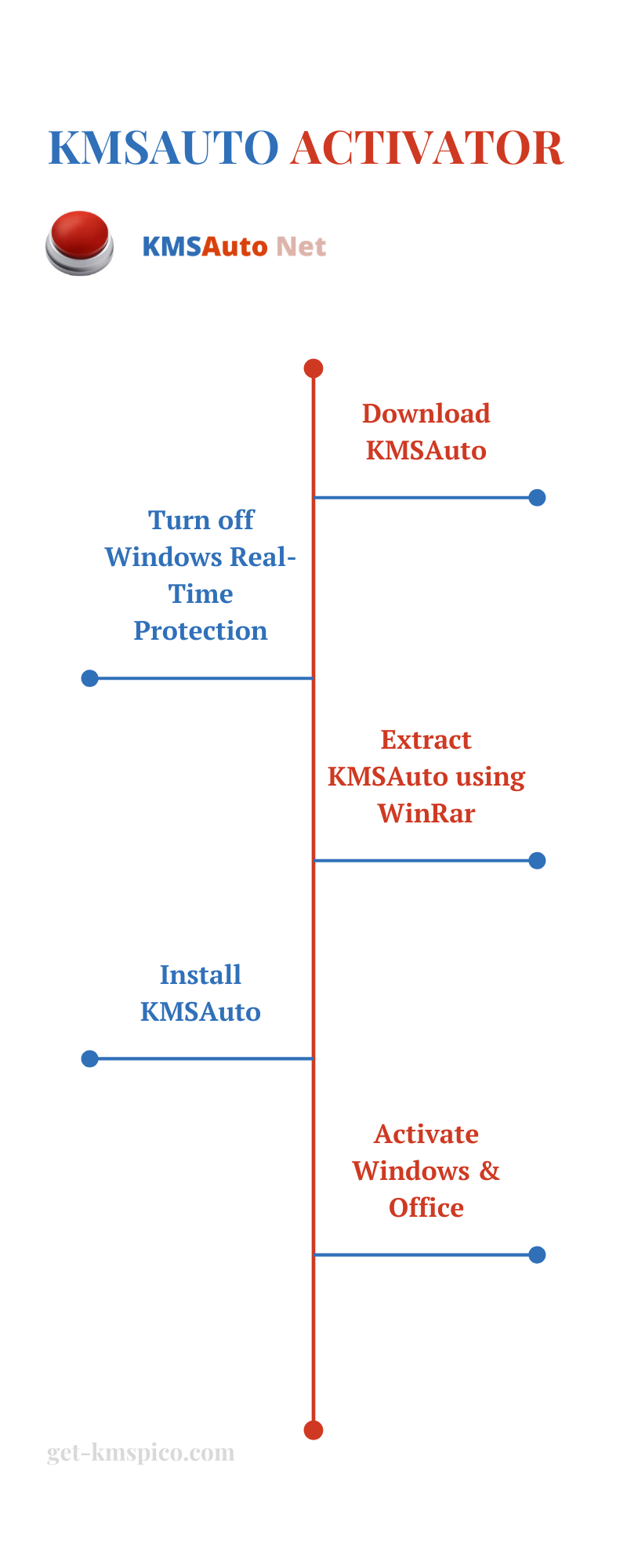 KMSAuto-Infographic