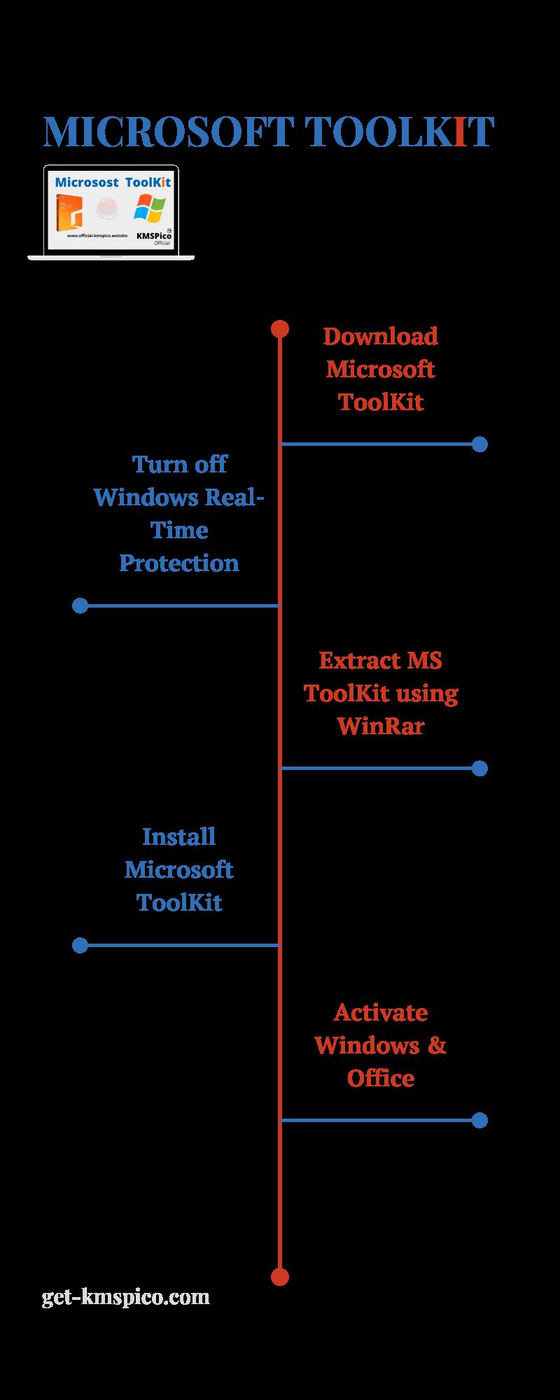 Microsoft-Toolkit-Infographic