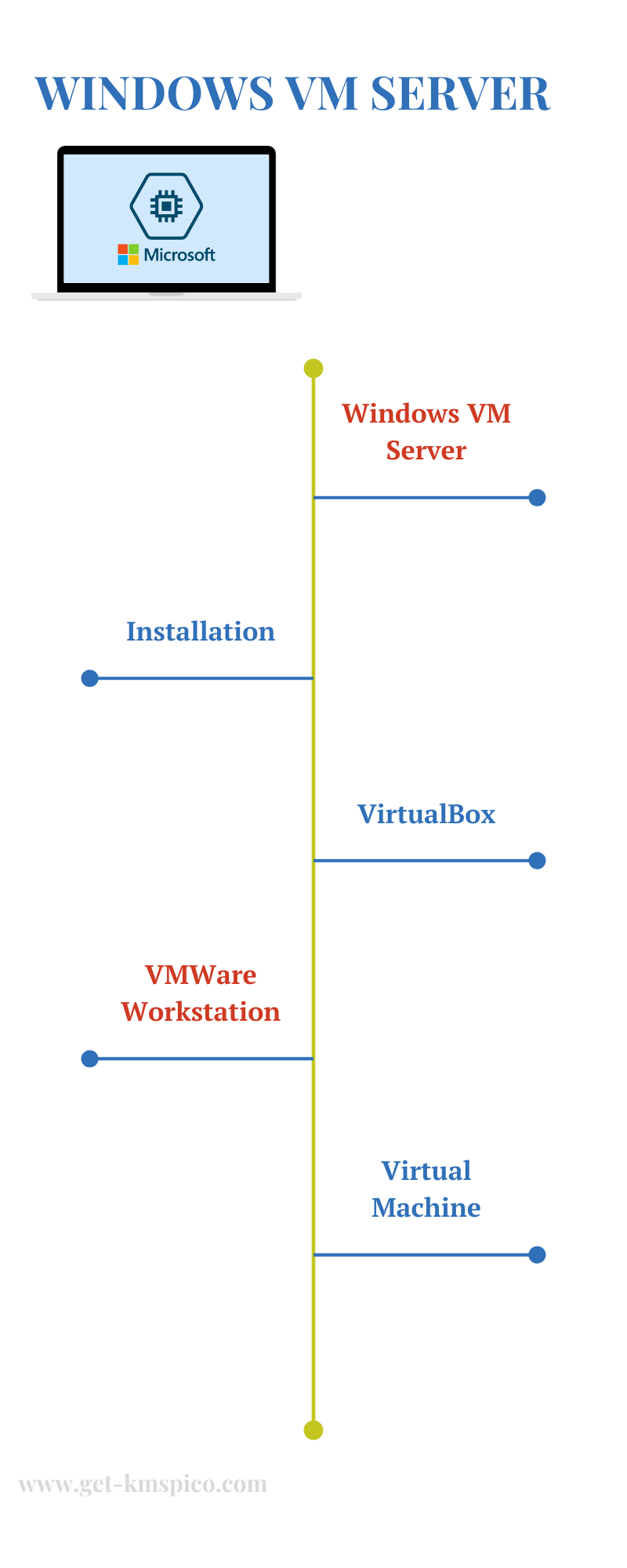 Windows-VM-Server-Infographic