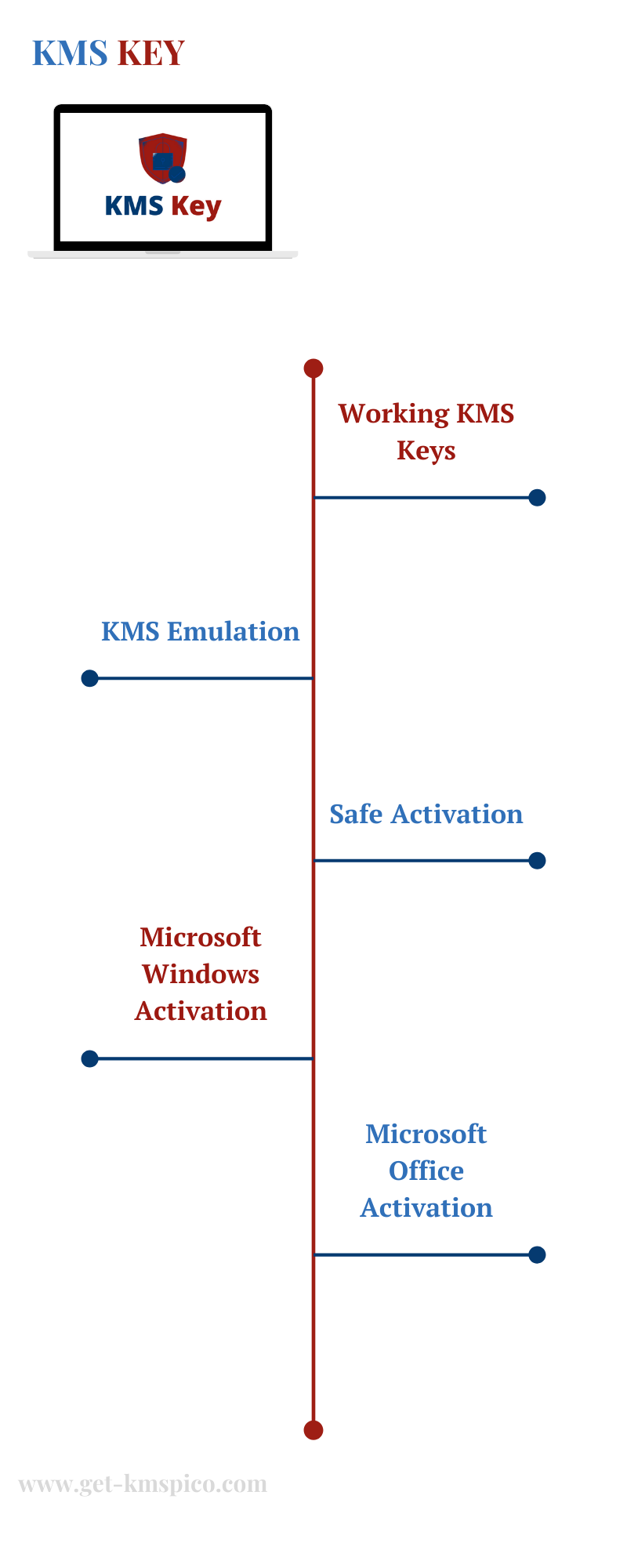 KMS-Key-Infographic