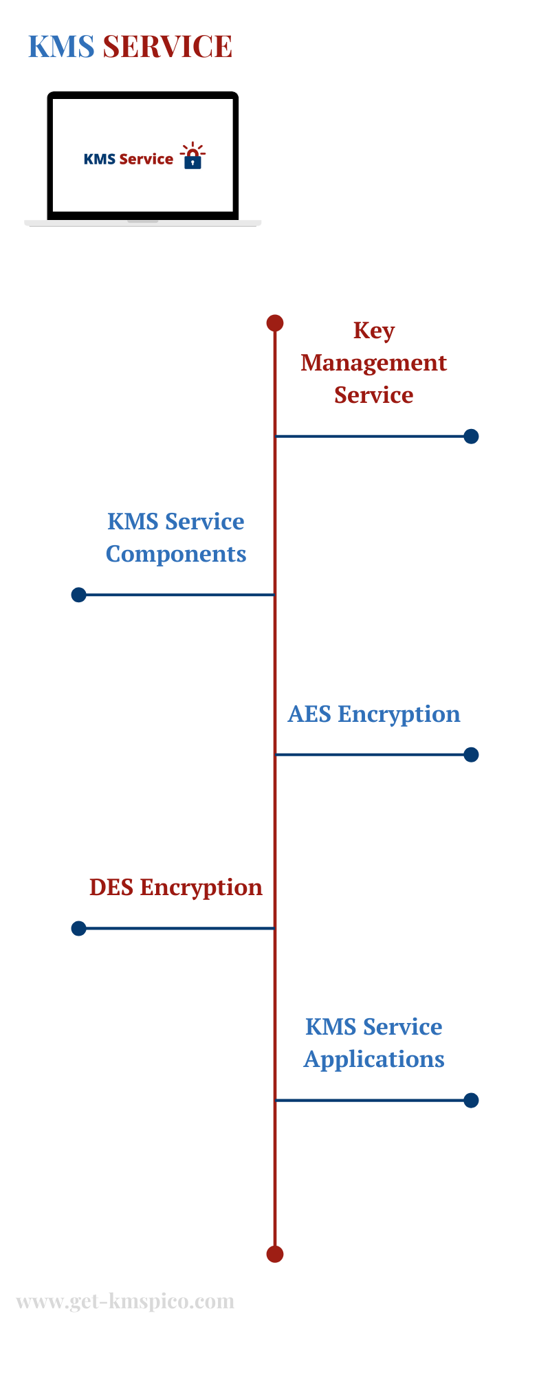KMS-Service-Infographic