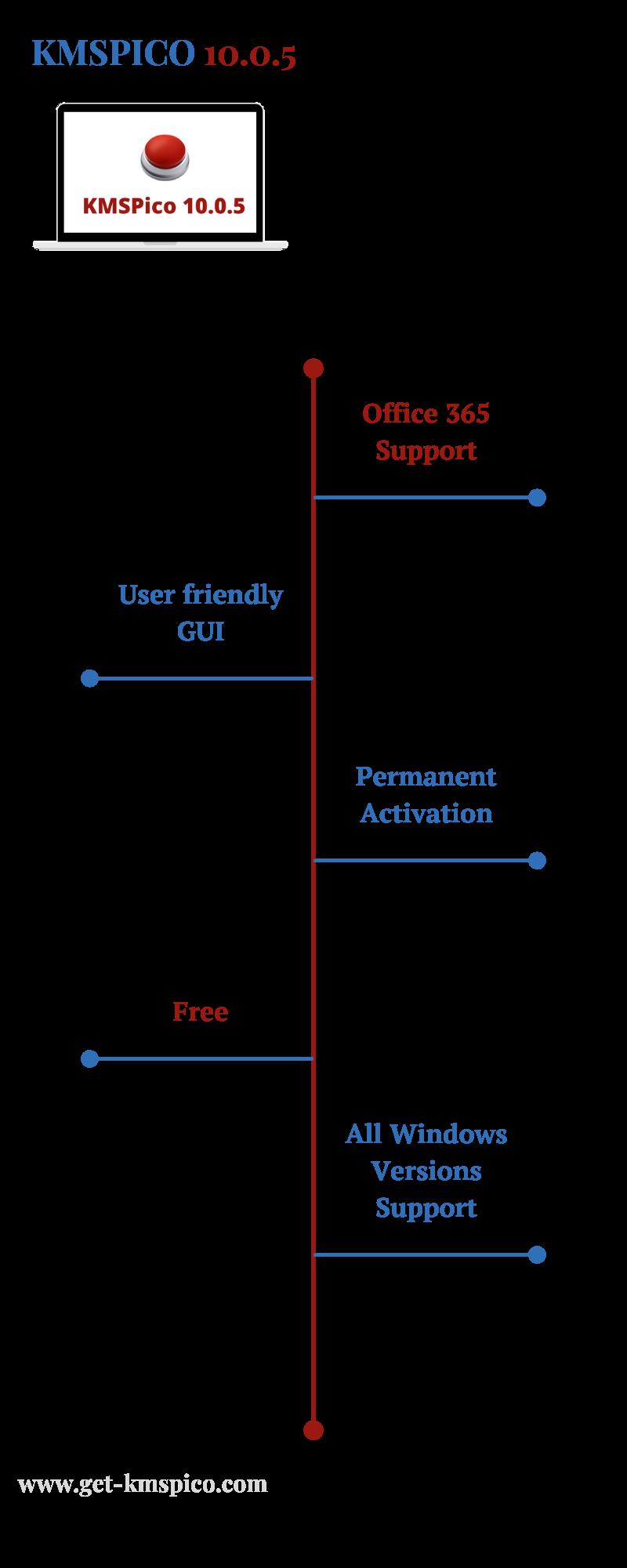 KMSPico-10.0.5-Infographic