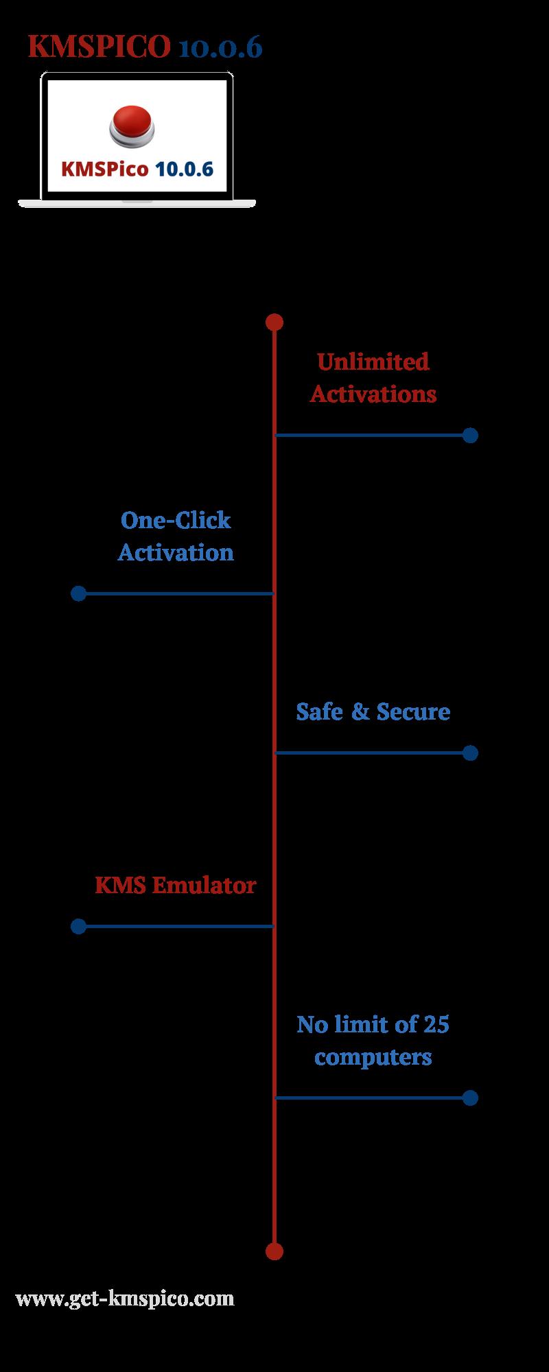 KMSPico-10.0.6-Infographic