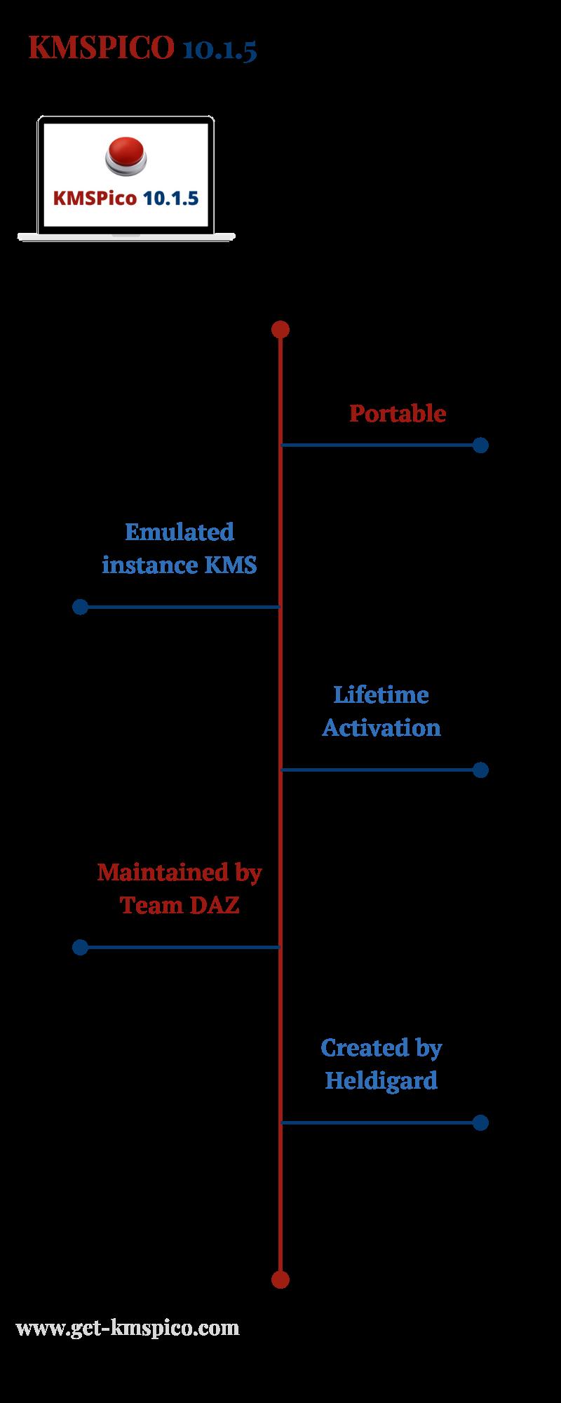 KMSPico-10.1.5-Infographic