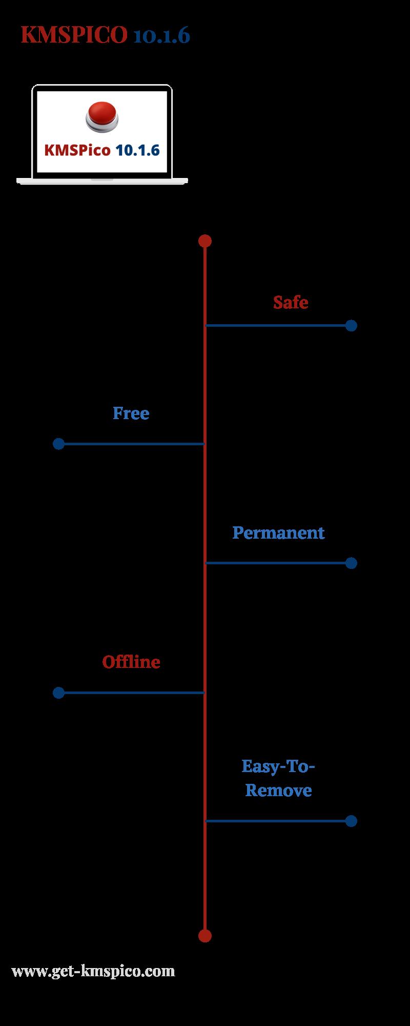 KMSPico-10.1.6-Infographic