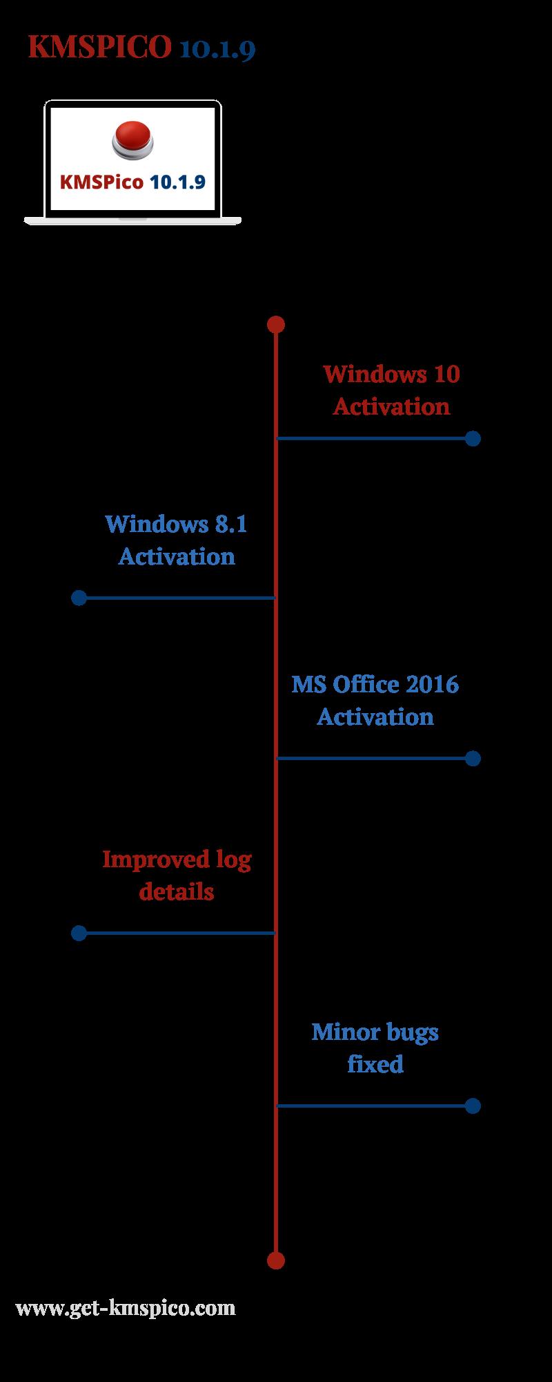 KMSPico-10.1.9-Infographic
