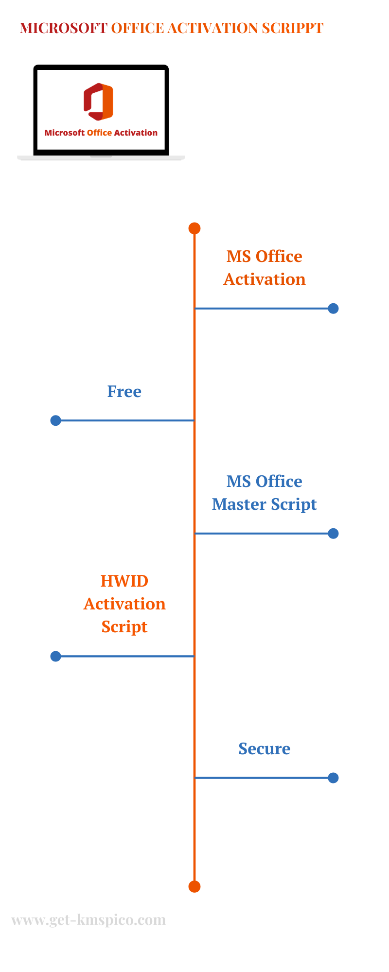 Microsoft-Office-Activation-Script-Infographic