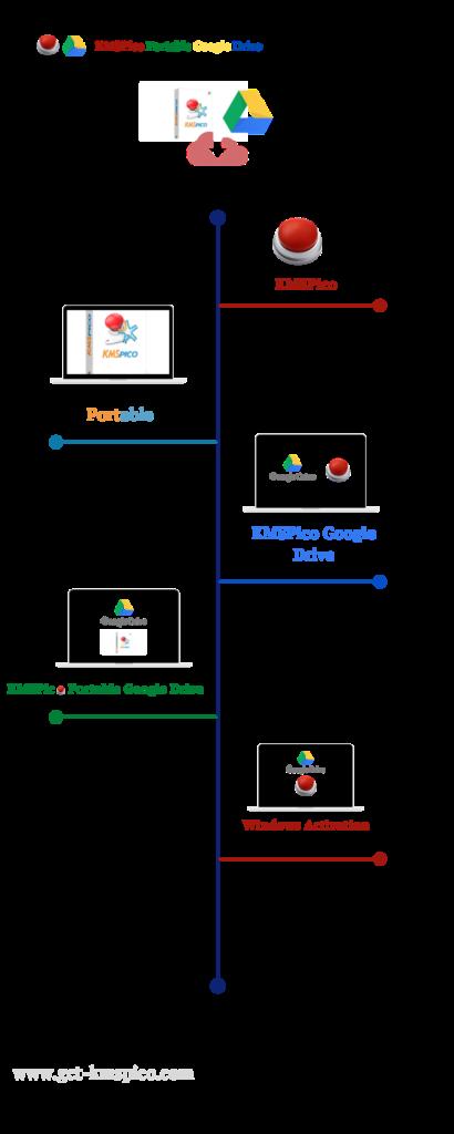 KMSPico-Portable-Google-Drive-Infographic